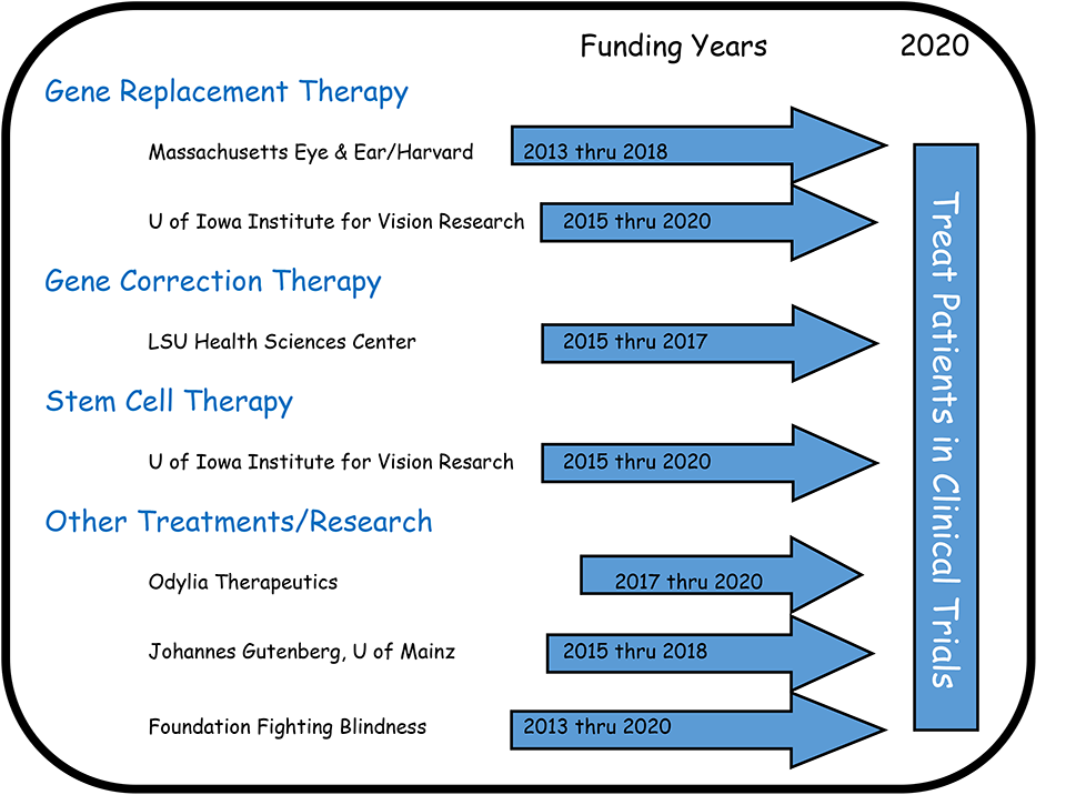 Current Funding Chart