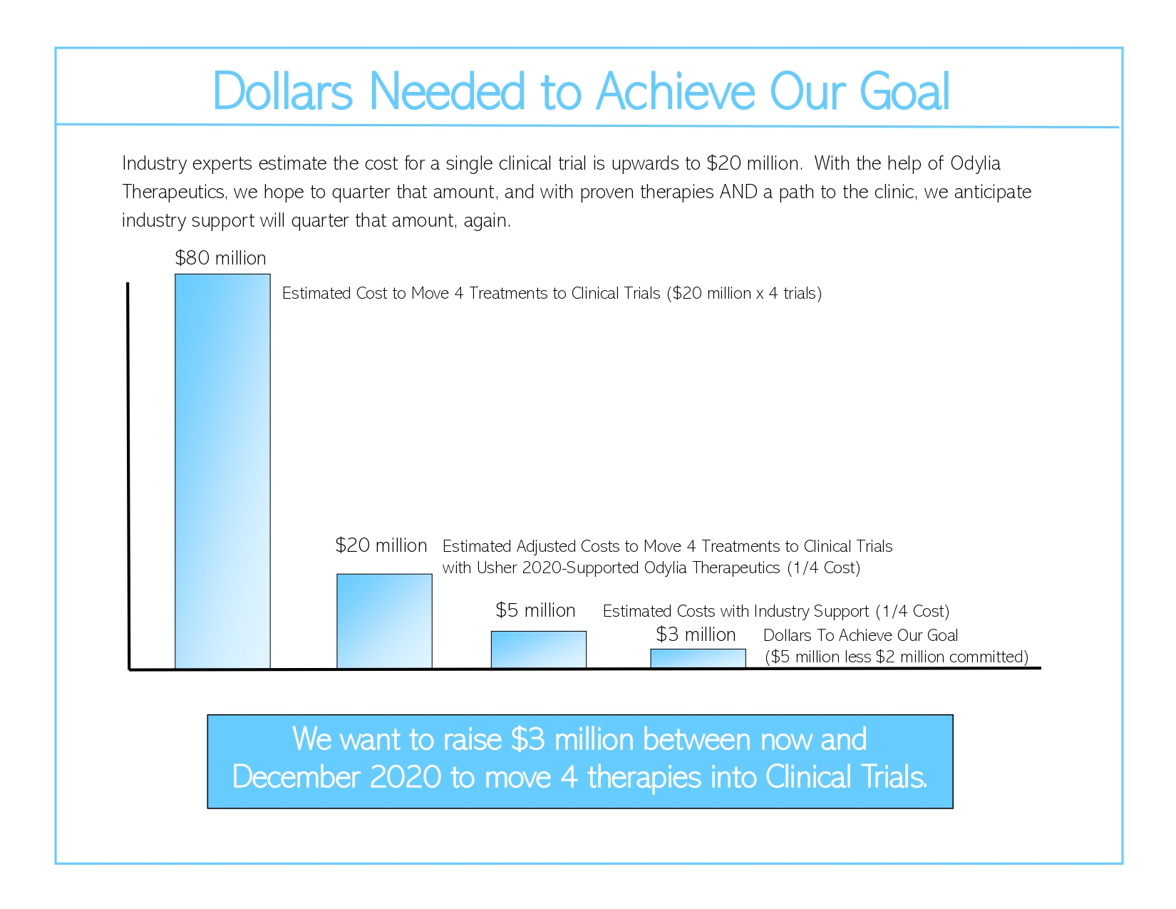 Dollars Needed to Achieve Our Goal